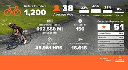 Cycling: Zwift Academy's ground-breaking, online, talent ID
